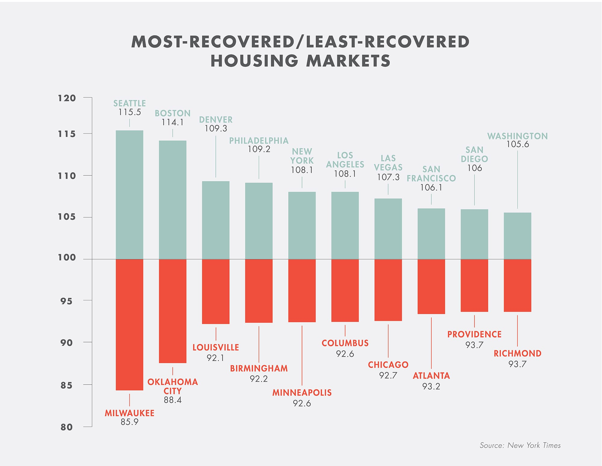 Infographic-Most_Least-Recovered