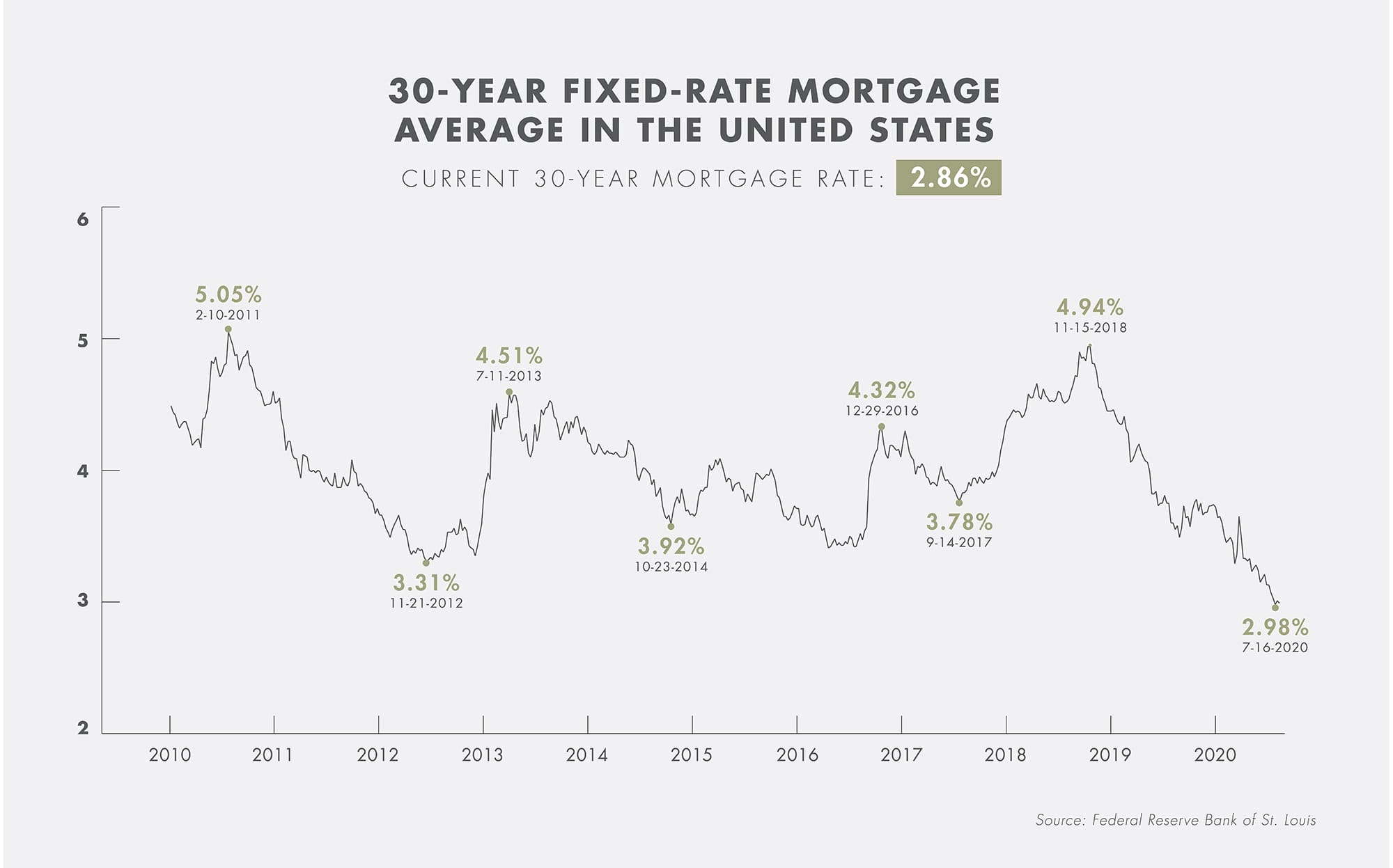 Infographic-30yr-Mortgage-Rate