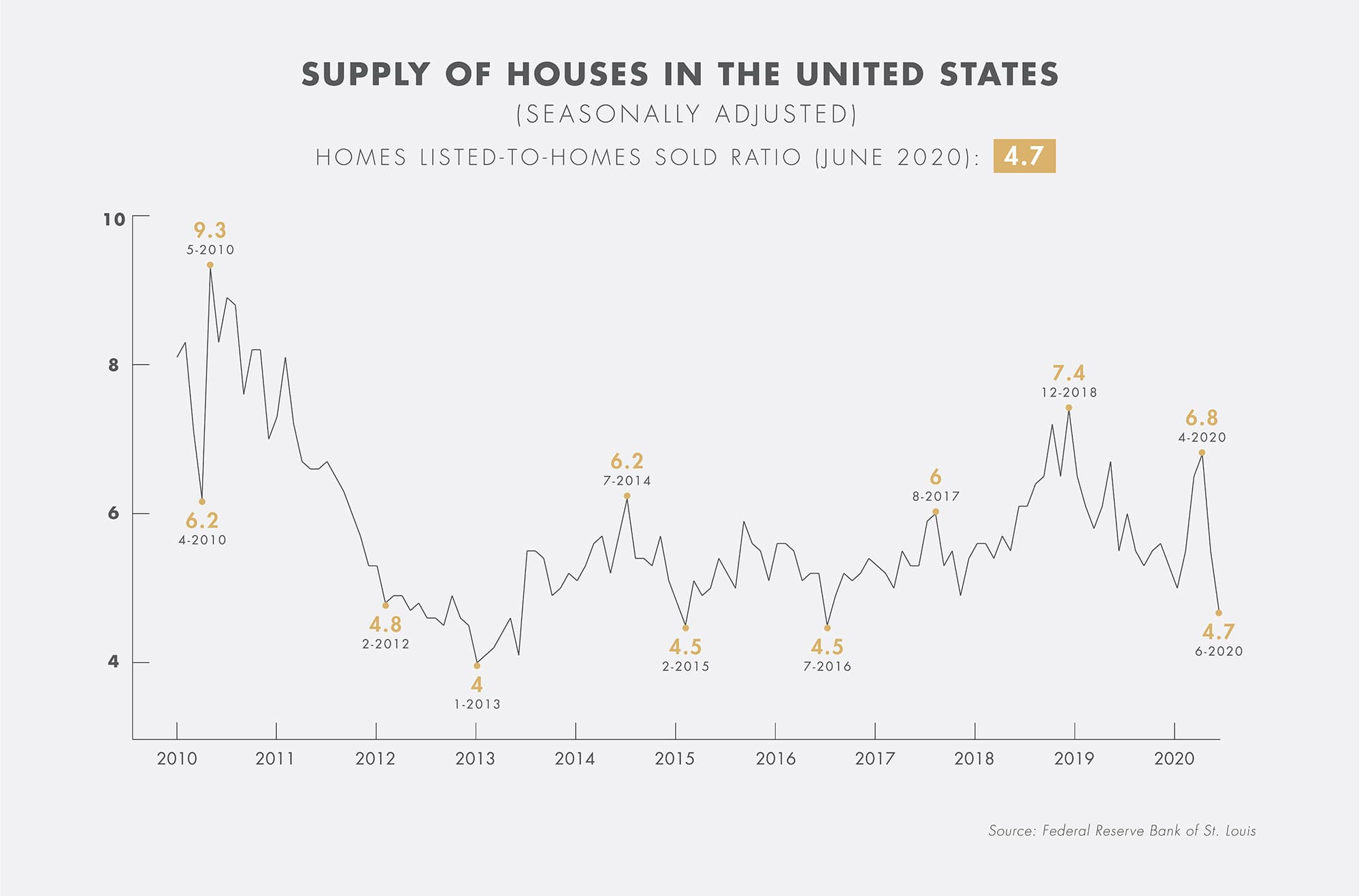 Infographic-Housing-Supply