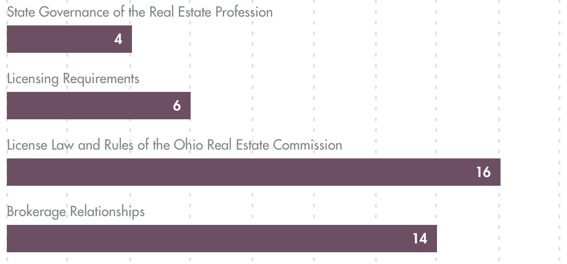 Real Estate Exam State Portion chart